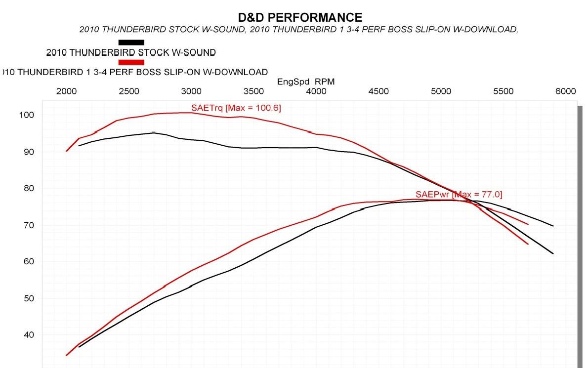 D&D Thunderbird 1600 Boss Slip On: 557-12F
